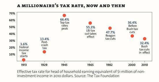 Inequality-taxrate_3