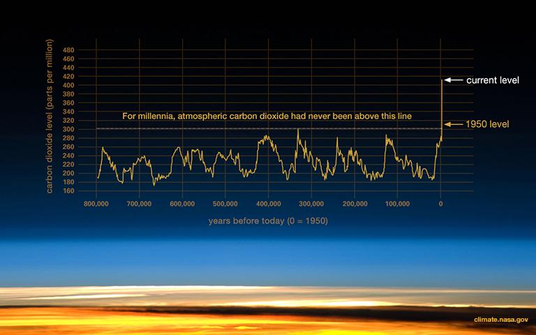Climate HockeyStick Graph