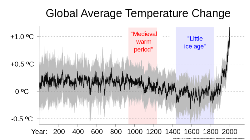 1280px-2000+_year_global_temperature_including_Medieval_Warm_Period_and_Little_Ice_Age_-_Ed_Hawkins.svg